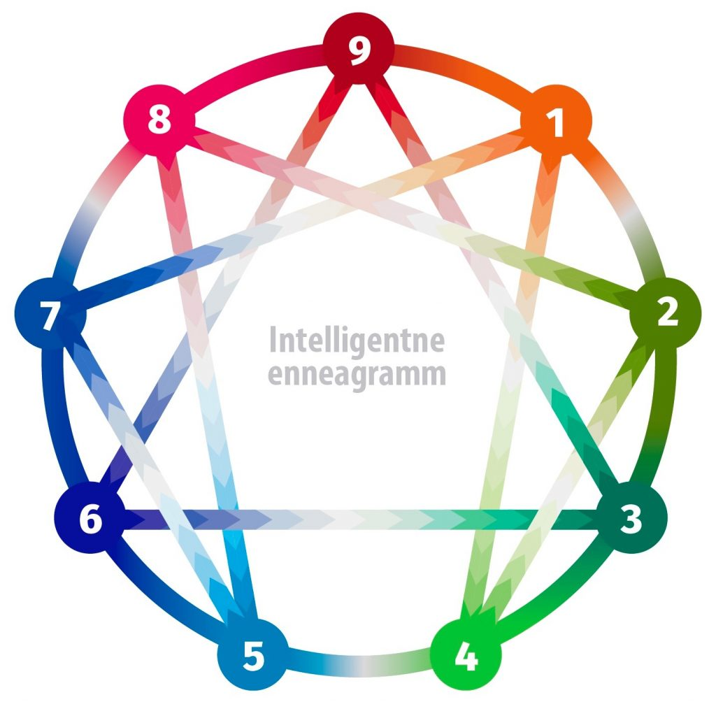 intelligentne-enneagramm-intelligentne-grupp